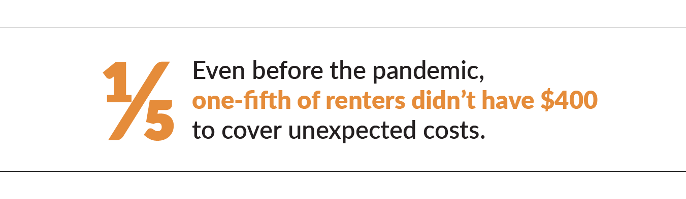 In 2018, one-fifth of renters reported that they didn't have $400 to cover unexpected costs.